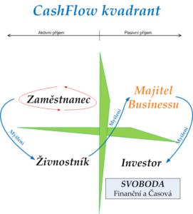 OSVČ (Osoba Samostatně Výdělečně Činná) a Cash Flow kvadrant: Jak získat pasivní příjem? [Část 3.]